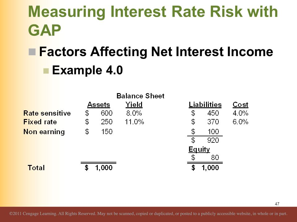 Measuring Interest Rate Risk with GAP Factors Affecting Net Interest Income Example 4.0 47