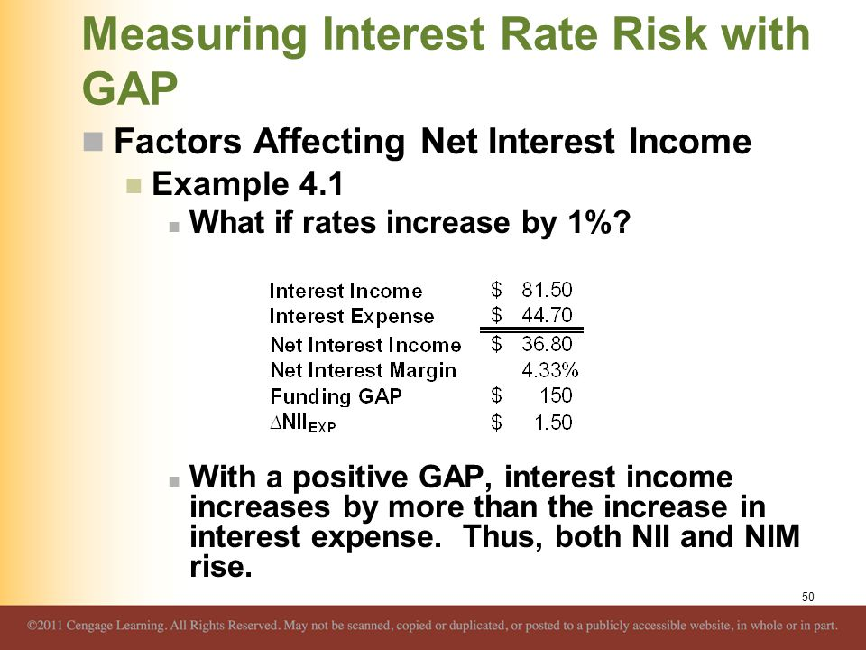 Measuring Interest Rate Risk with GAP Factors Affecting Net Interest Income Example 4.1 What if rates increase by 1%? With a positive GAP, interest in