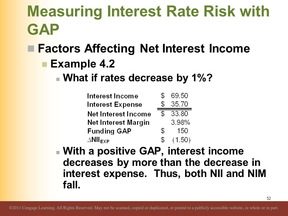 Measuring Interest Rate Risk with GAP Factors Affecting Net Interest Income Example 4.2 What if rates decrease by 1%? With a positive GAP, interest in