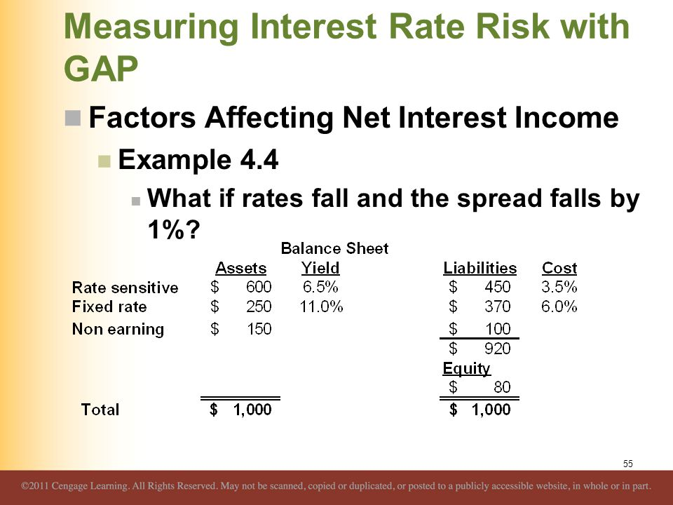 Measuring Interest Rate Risk with GAP Factors Affecting Net Interest Income Example 4.4 What if rates fall and the spread falls by 1%? 55