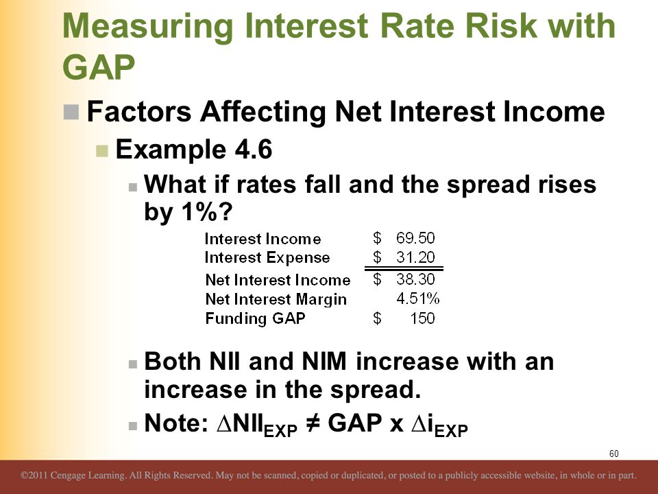 Measuring Interest Rate Risk with GAP Factors Affecting Net Interest Income Example 4.6 What if rates fall and the spread rises by 1%? Both NII and NI