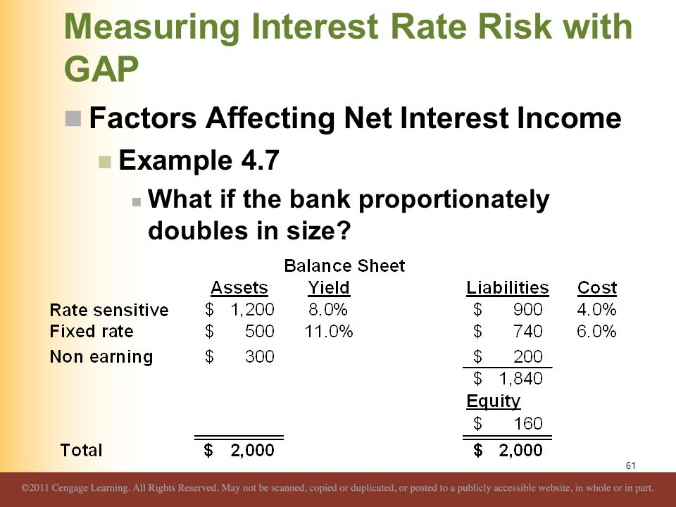 Measuring Interest Rate Risk with GAP Factors Affecting Net Interest Income Example 4.7 What if the bank proportionately doubles in size? 61
