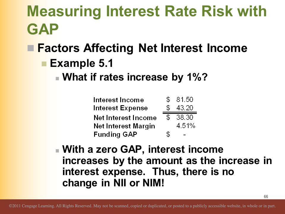 Measuring Interest Rate Risk with GAP Factors Affecting Net Interest Income Example 5.1 What if rates increase by 1%? With a zero GAP, interest income