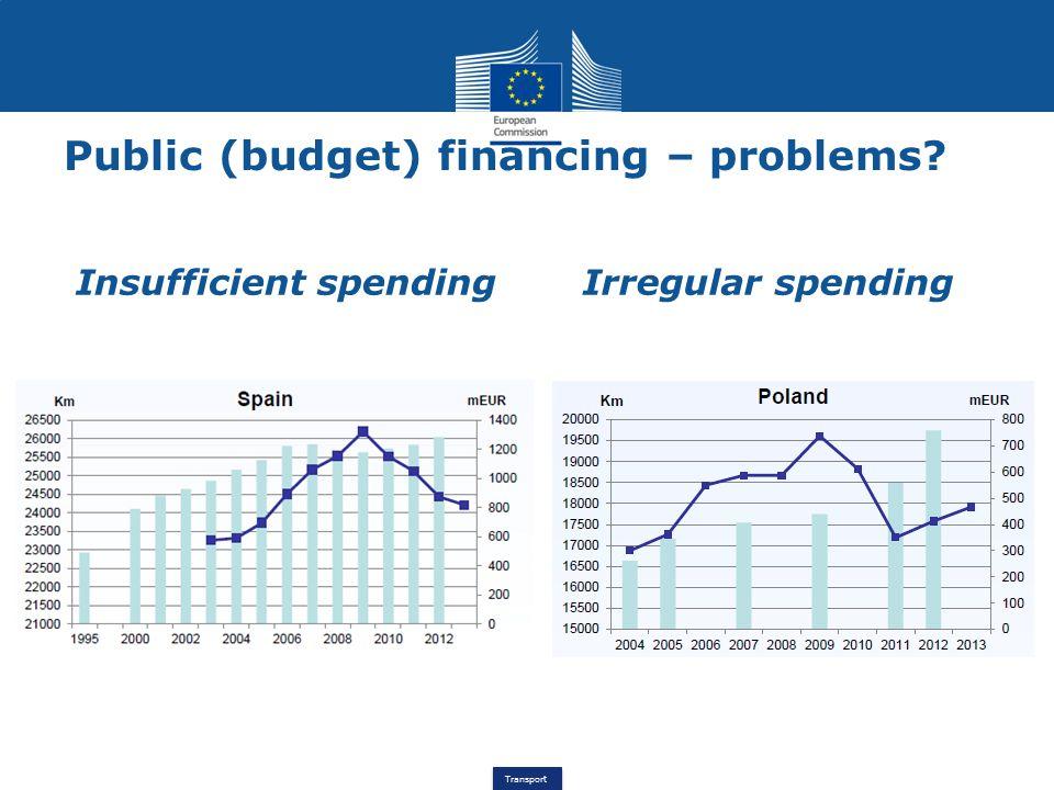 Transport Public (budget) financing – problems Insufficient spending Irregular spending