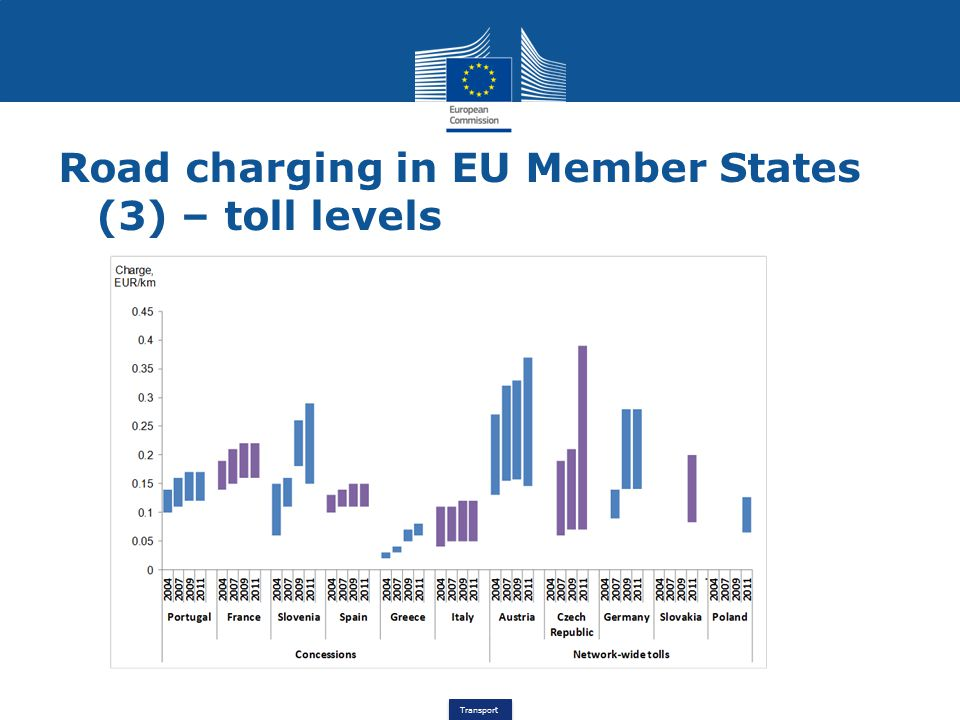 Transport Road charging in EU Member States (4) – use of revenues General budget - Eurovignette countries Road fund – PL, HU, SK, RO Management of conceded network – FR, IT, ES, SI, GR, PT Earmarking to transport in general (road, rail…) – eg.