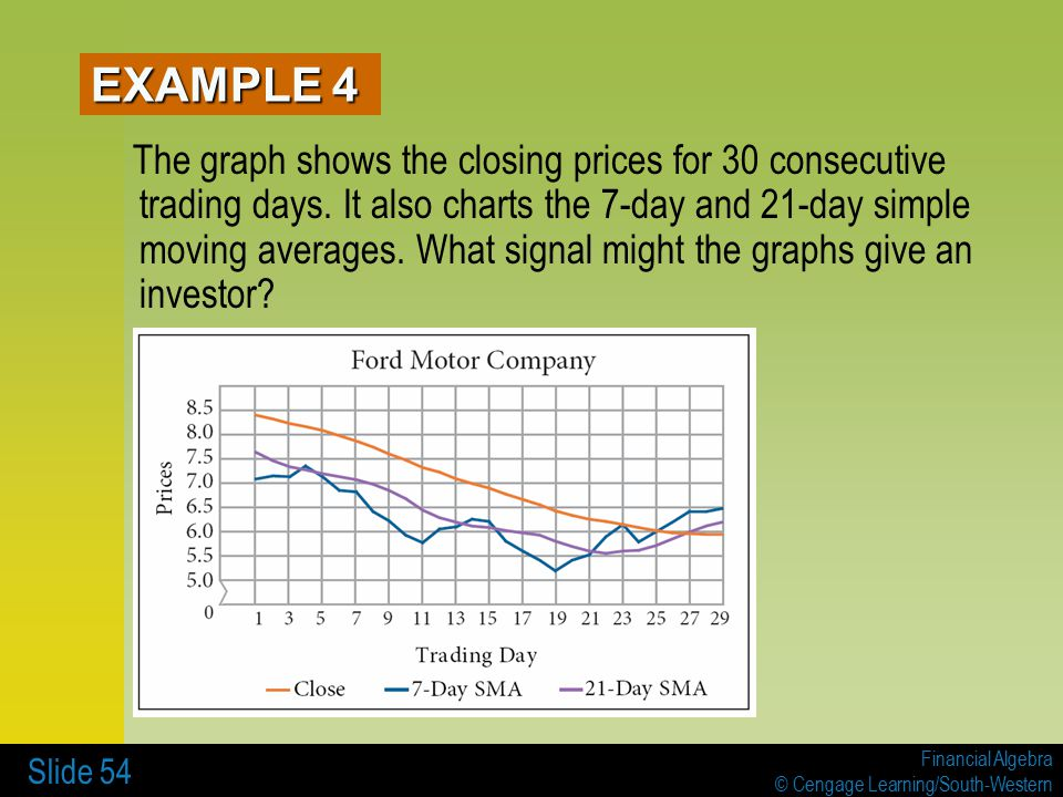 Financial Algebra © Cengage Learning/South-Western Slide 54 The graph shows the closing prices for 30 consecutive trading days.