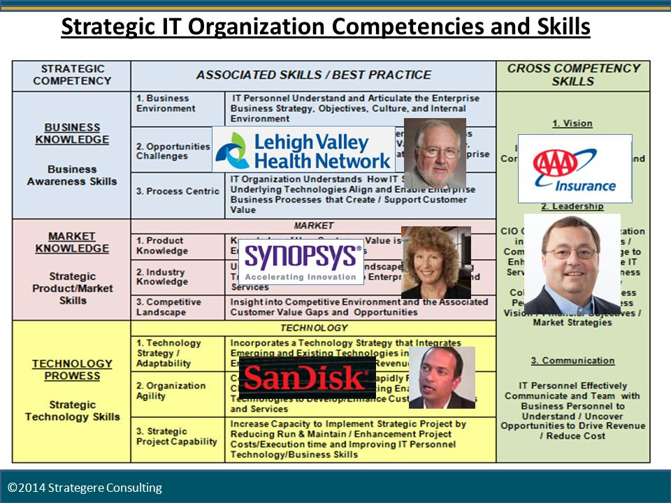 20 Strategic IT Organization Competencies and Skills ©2014 Strategere Consulting