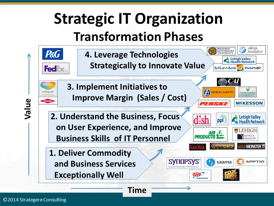 Value Strategic IT Organization Transformation Phases 4. Leverage Technologies Strategically to Innovate Value 3. Implement Initiatives to Improve Mar