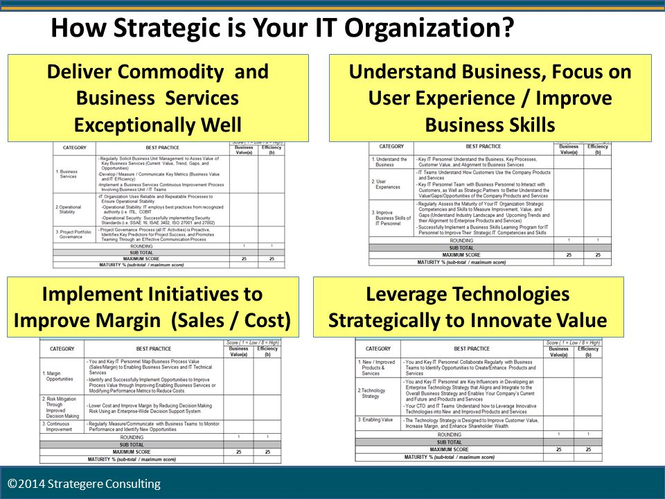 6 How Strategic is Your IT Organization.