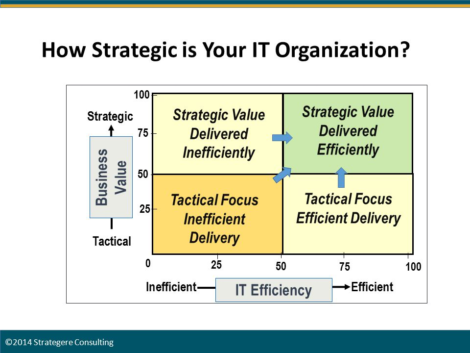 How Strategic is Your IT Organization.