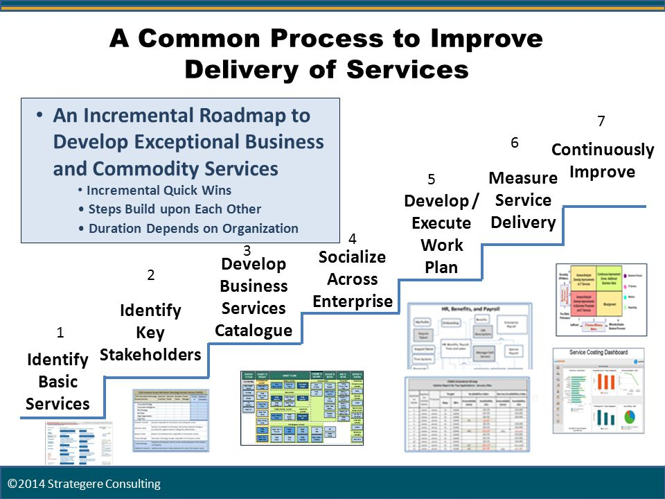 9 Identify Basic Services Identify Key Stakeholders Develop Business Services Catalogue Develop / Execute Work Plan Socialize Across Enterprise Continuously Improve 1 2 3 5 A Common Process to Improve Delivery of Services 6 7 Measure Service Delivery An Incremental Roadmap to Develop Exceptional Business and Commodity Services Incremental Quick Wins Steps Build upon Each Other Duration Depends on Organization 4 ©2014 Strategere Consulting