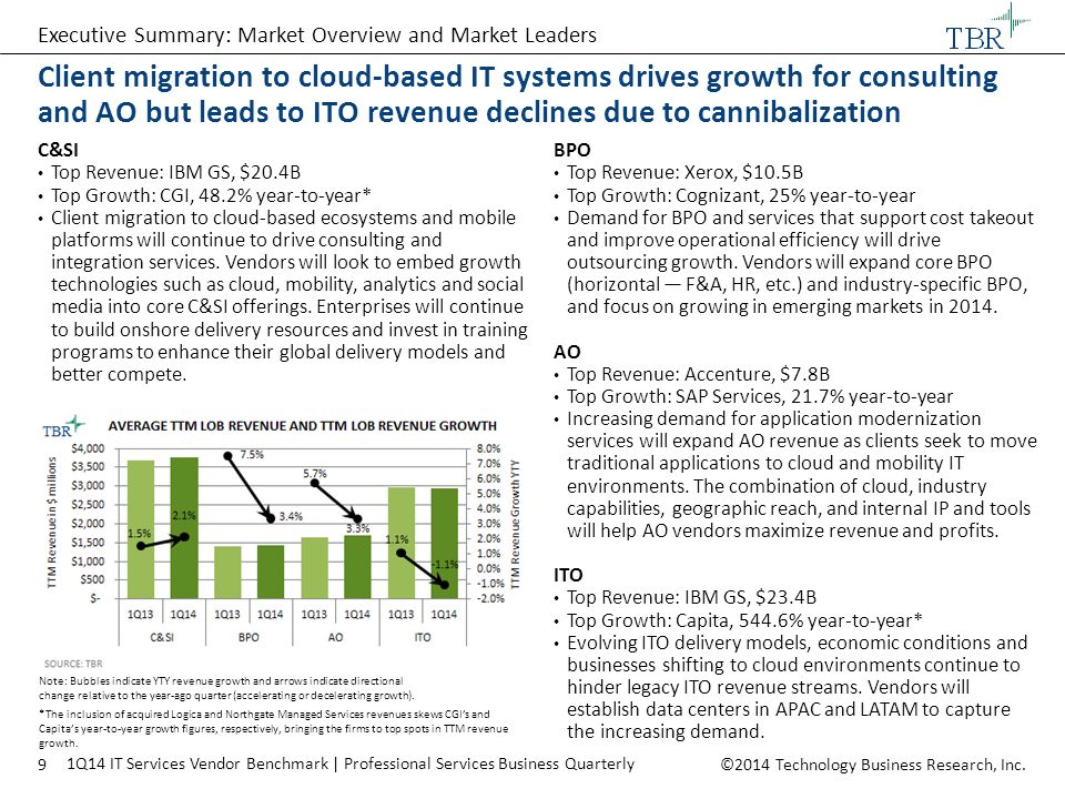©2014 Technology Business Research, Inc.