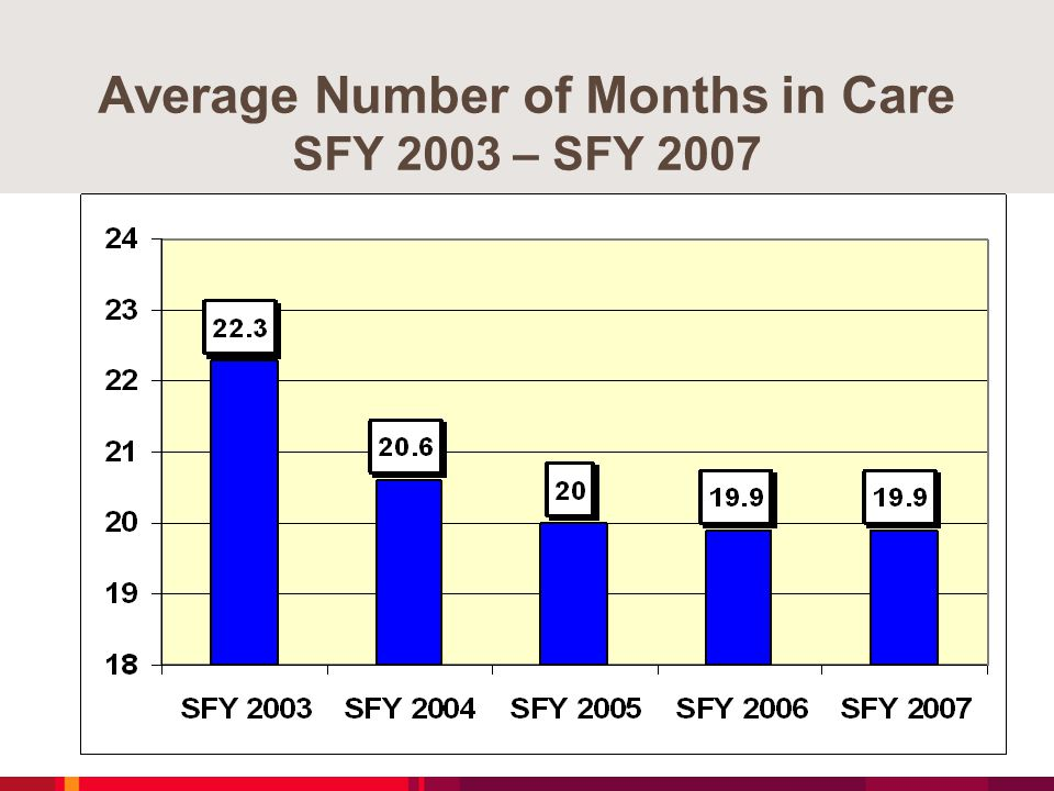 Average Number of Months in Care SFY 2003 – SFY 2007