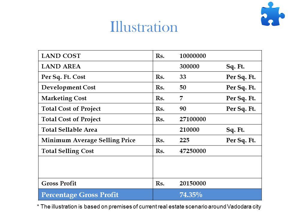 Illustration LAND COSTRs.10000000 LAND AREA 300000 Sq.