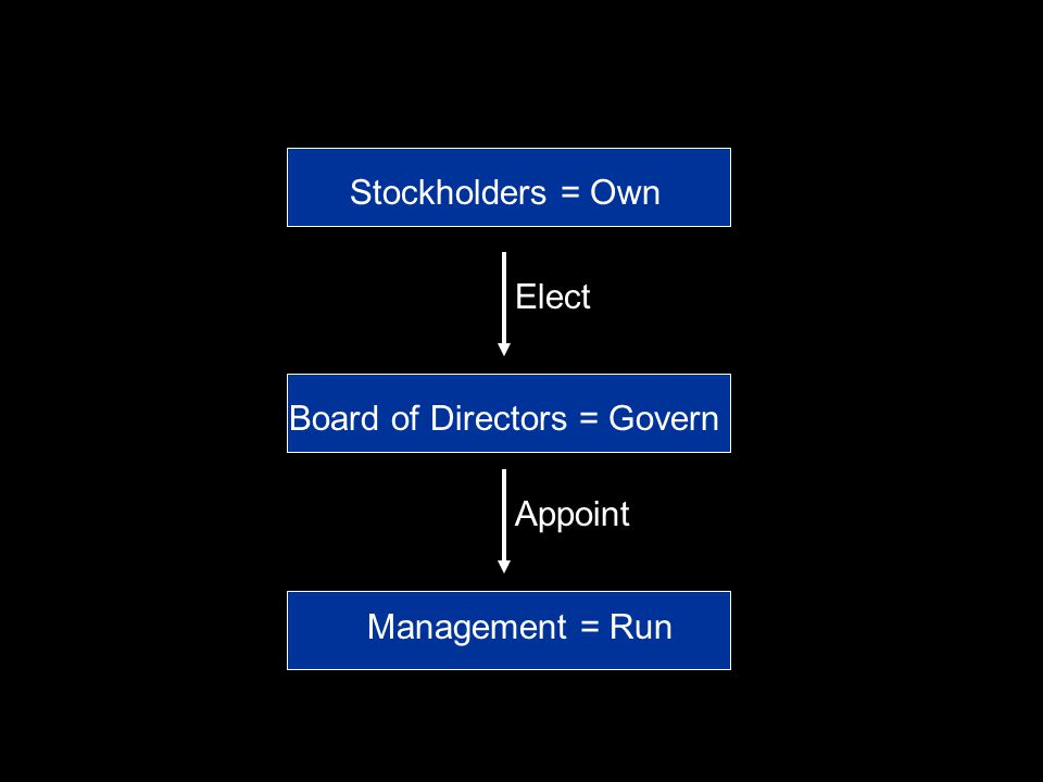Board of Directors = Govern Management = Run Stockholders = Own Elect Appoint