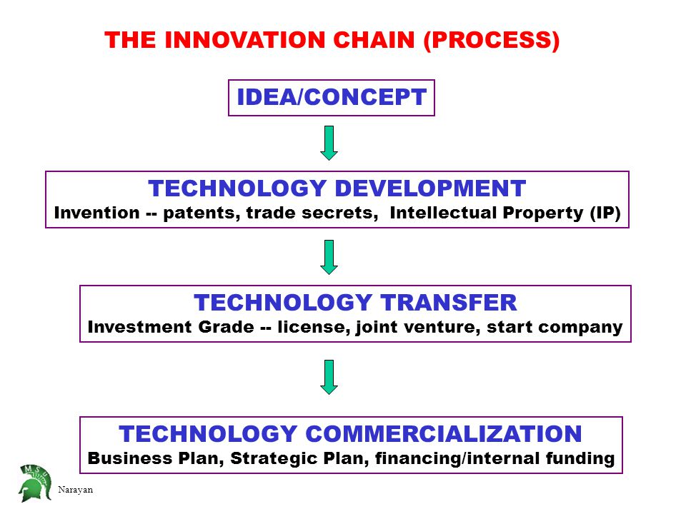 Narayan THE INNOVATION CHAIN (PROCESS) IDEA/CONCEPT TECHNOLOGY DEVELOPMENT Invention -- patents, trade secrets, Intellectual Property (IP) TECHNOLOGY