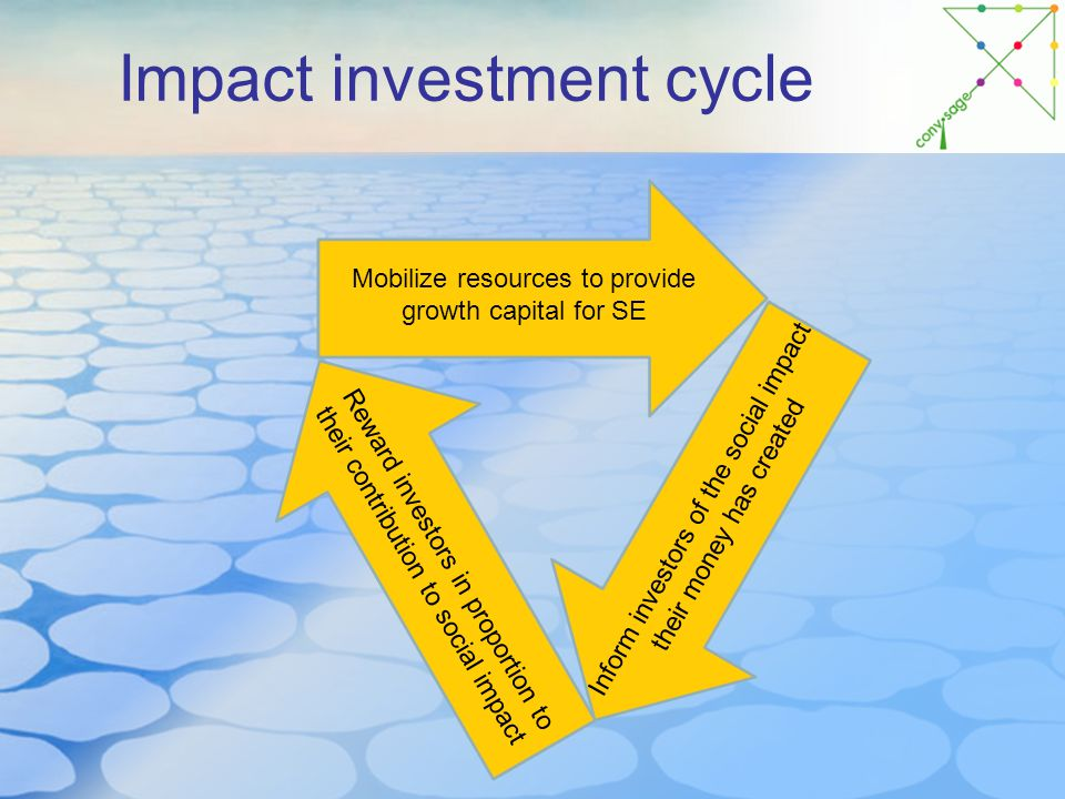 Impact investment cycle Mobilize resources to provide growth capital for SE Inform investors of the social impact their money has created Reward investors in proportion to their contribution to social impact