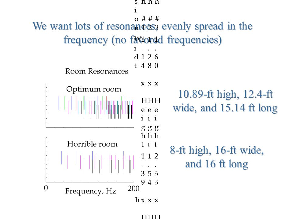We want lots of resonances, evenly spread in the frequency (no favored frequencies) DimensionDimension Design #1Design #1 Design #2Design #2 Design #3Design #3 WidthWidth 1.14 x Height1.14 x Height 1.28 x Height1.28 x Height 1.60 x Height1.60 x Height LengthLength 1.39 x Height1.39 x Height 1.54 x Height1.54 x Height 2.33 x Height2.33 x Height DimensionDimension Design #1Design #1 Design #2Design #2 Design #3Design #3 WidthWidth 1.14 x Height1.14 x Height 1.28 x Height1.28 x Height 1.60 x Height1.60 x Height LengthLength 1.39 x Height1.39 x Height 1.54 x Height1.54 x Height 2.33 x Height2.33 x Height 8-ft high, 16-ft wide, and 16 ft long 10.89-ft high, 12.4-ft wide, and 15.14 ft long