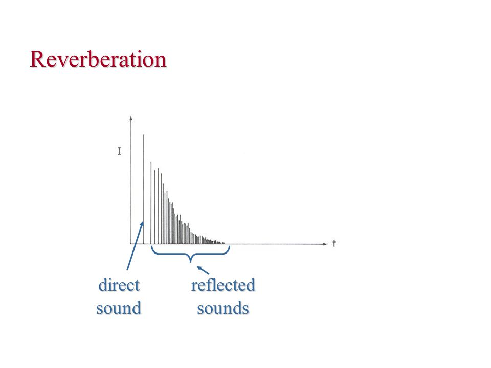 Sustained sound Reverberation time = time it takes for loudness decrease by 60 dB