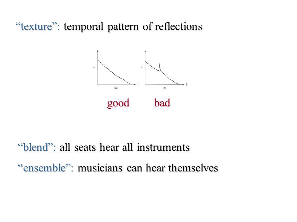 Problems in acoustic design Focusing