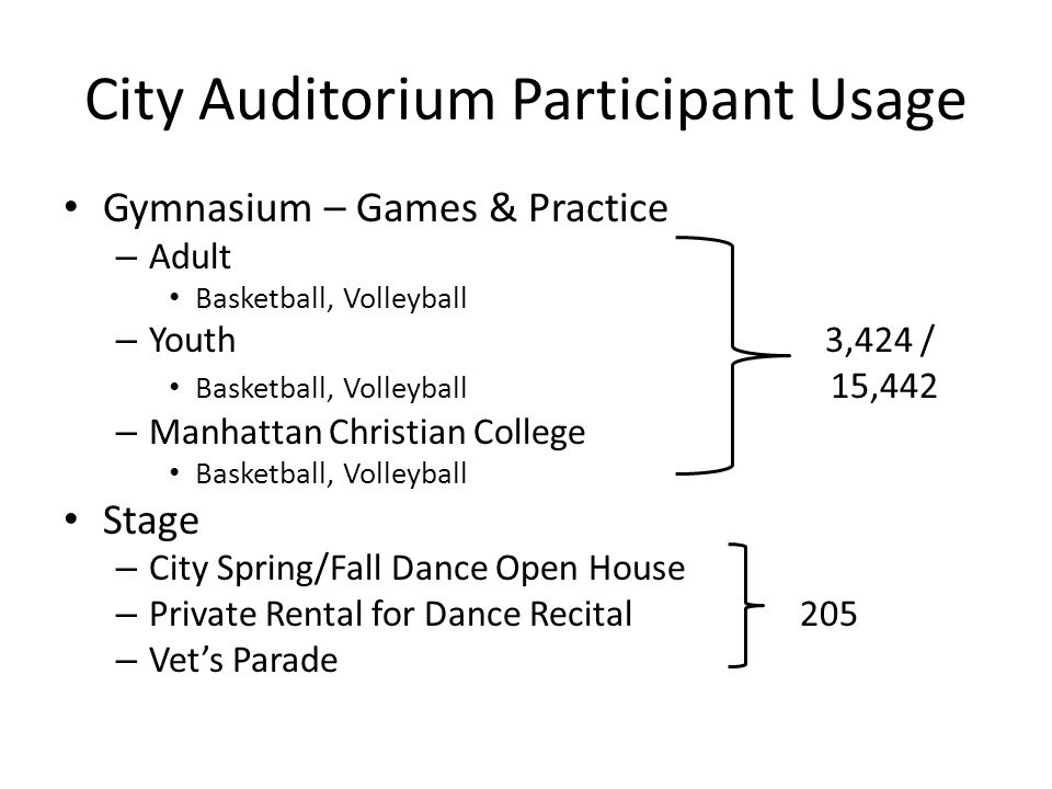 City Auditorium Participant Usage Gymnasium – Games & Practice – Adult Basketball, Volleyball – Youth 3,424 / Basketball, Volleyball 15,442 – Manhattan Christian College Basketball, Volleyball Stage – City Spring/Fall Dance Open House – Private Rental for Dance Recital205 – Vet's Parade