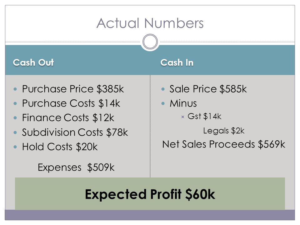 Cash Out Cash In Purchase Price $385k Purchase Costs $14k Finance Costs $12k Subdivision Costs $78k Hold Costs $20k Expenses $509k Sale Price $585k Minus  Gst $14k Legals $2k Net Sales Proceeds $569k Actual Numbers Expected Profit $60k