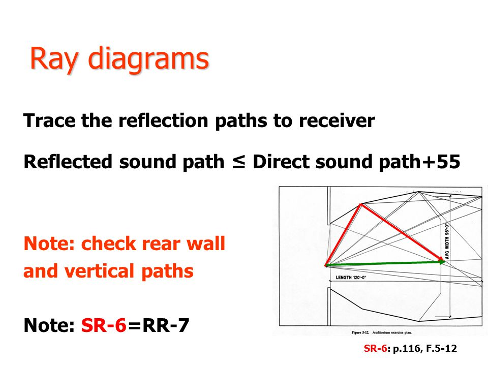 Ray diagrams Trace the reflection paths to receiver Reflected sound path ≤ Direct sound path+55 Note: check rear wall and vertical paths Note: SR-6=RR-7 SR-6: p.116, F.5-12