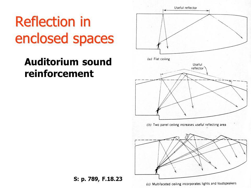 Reflection in enclosed spaces Auditorium sound reinforcement S: p. 789, F.18.23