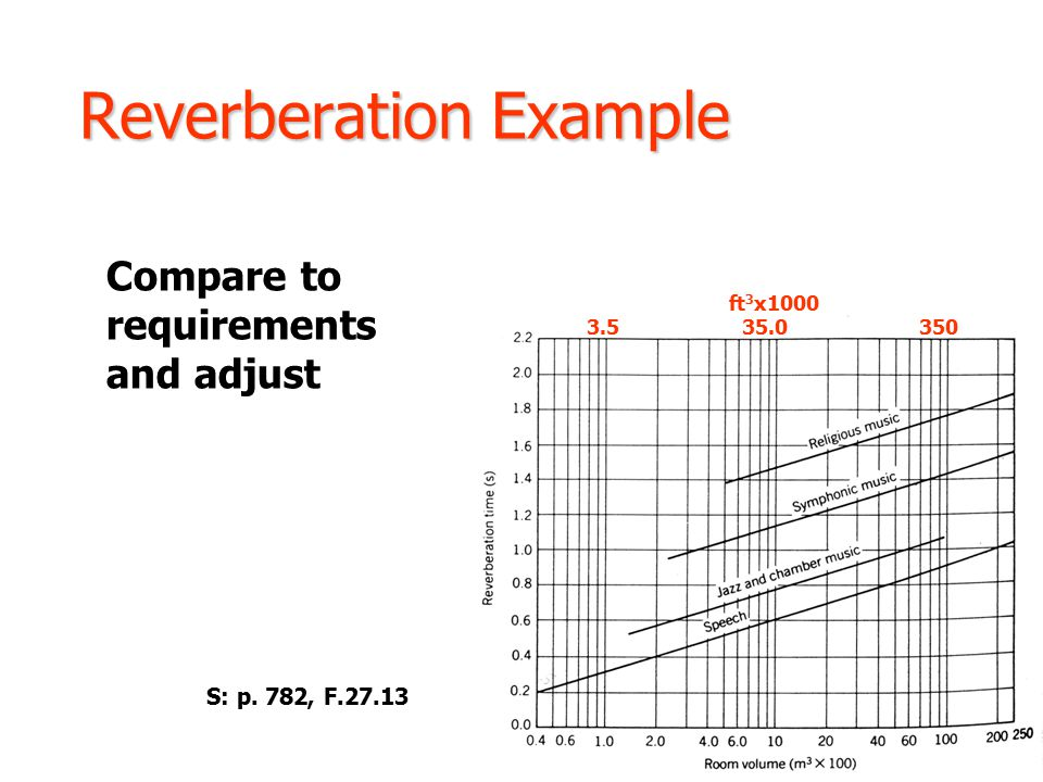 Reverberation Example Compare to requirements and adjust S: p. 782, F.27.13 ft 3 x1000 3.5 35.0 350
