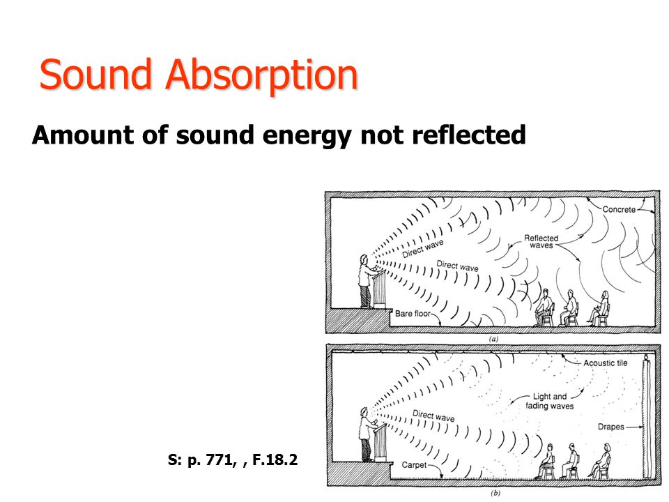 Sound Absorption Amount of sound energy not reflected S: p. 771,, F.18.2