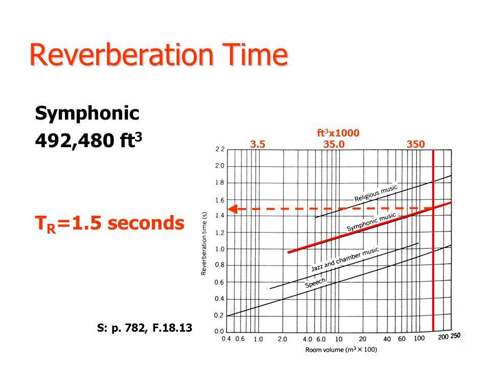 Reverberation Time Symphonic 492,480 ft 3 T R =1.5 seconds S: p.