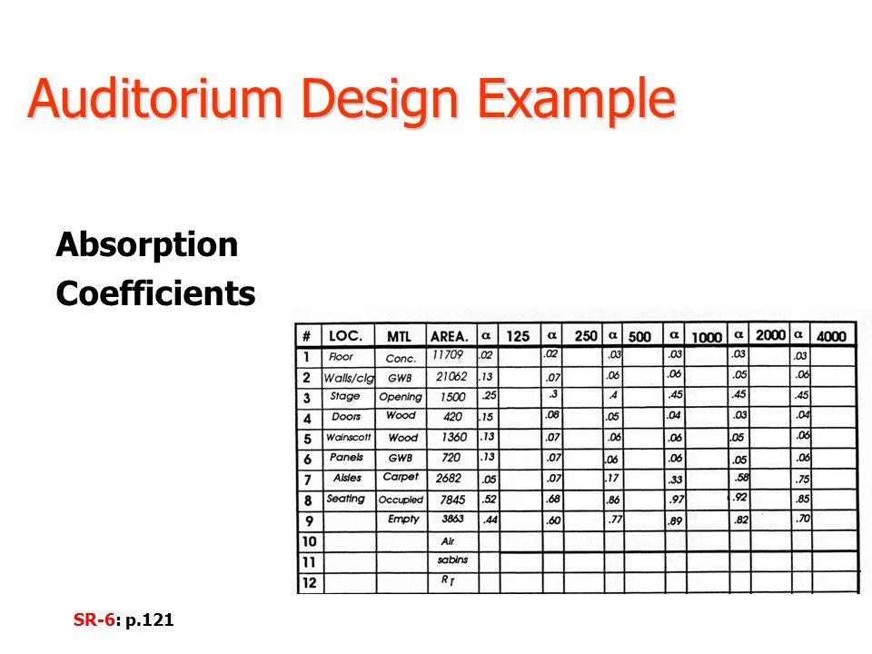 Auditorium Design Example Absorption Coefficients SR-6: p.121