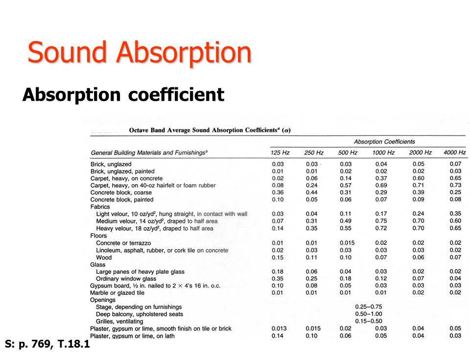 Sound Absorption Absorption coefficient S: p. 769, T.18.1