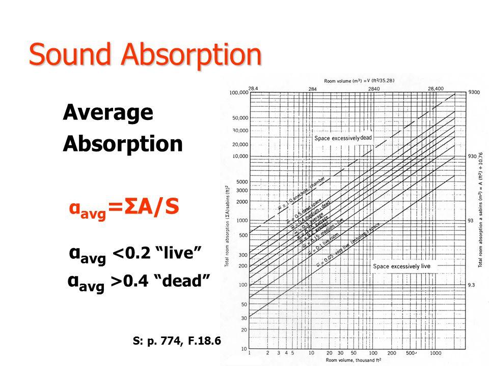 Sound Absorption Average Absorption α avg =ΣA/S α avg <0.2 live α avg >0.4 dead S: p.