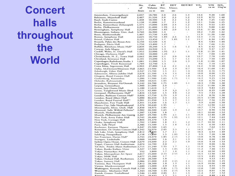 Concert halls throughout the World