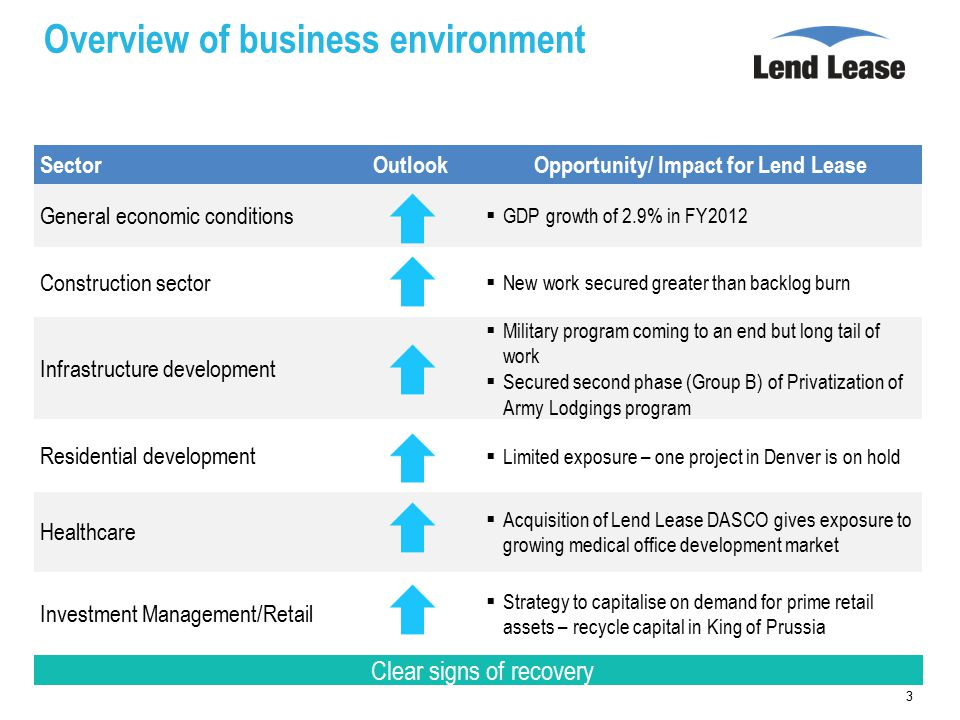 Overview of business environment 3 SectorOutlookOpportunity/ Impact for Lend Lease General economic conditions  GDP growth of 2.9% in FY2012 Construction sector  New work secured greater than backlog burn Infrastructure development  Military program coming to an end but long tail of work  Secured second phase (Group B) of Privatization of Army Lodgings program Residential development  Limited exposure – one project in Denver is on hold Healthcare  Acquisition of Lend Lease DASCO gives exposure to growing medical office development market Investment Management/Retail  Strategy to capitalise on demand for prime retail assets – recycle capital in King of Prussia Clear signs of recovery