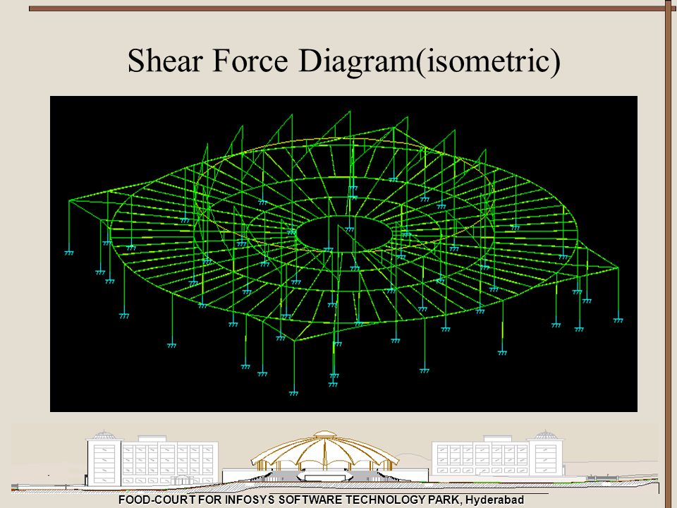 FOOD-COURT FOR INFOSYS SOFTWARE TECHNOLOGY PARK, Hyderabad Shear Force Diagram(isometric)