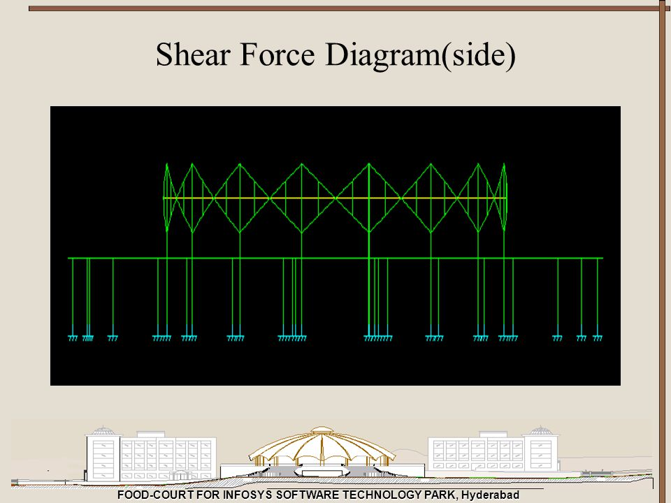 FOOD-COURT FOR INFOSYS SOFTWARE TECHNOLOGY PARK, Hyderabad Shear Force Diagram(side)