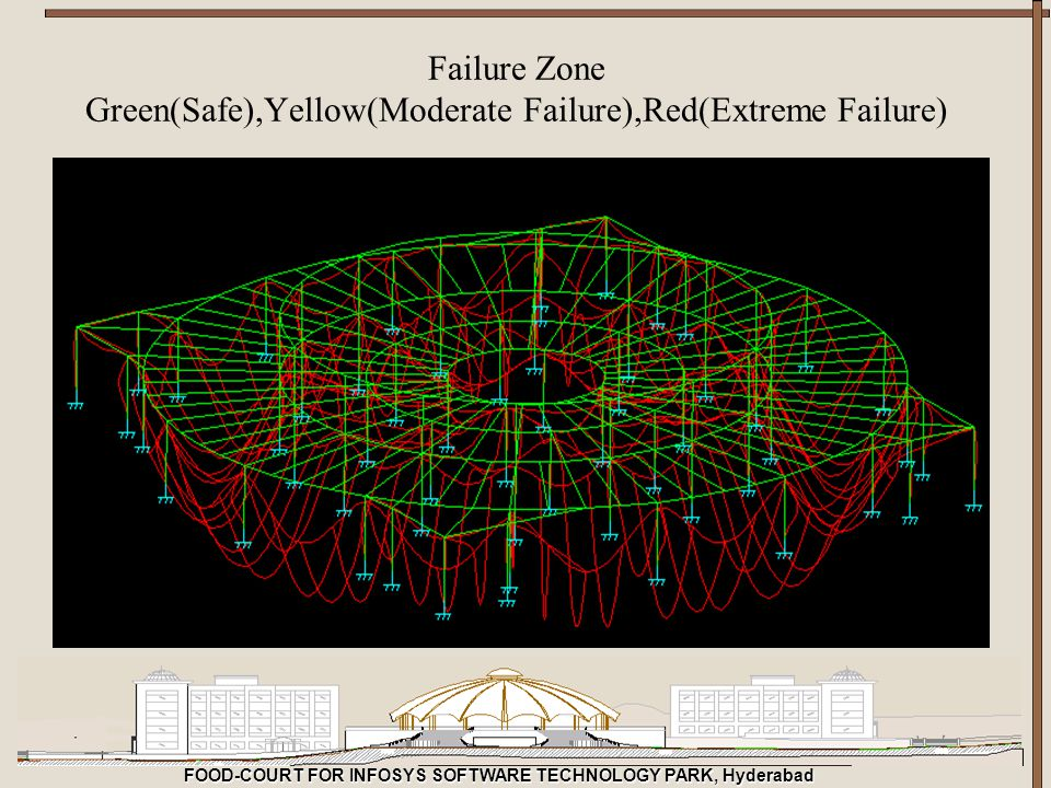 FOOD-COURT FOR INFOSYS SOFTWARE TECHNOLOGY PARK, Hyderabad Failure Zone Green(Safe),Yellow(Moderate Failure),Red(Extreme Failure)