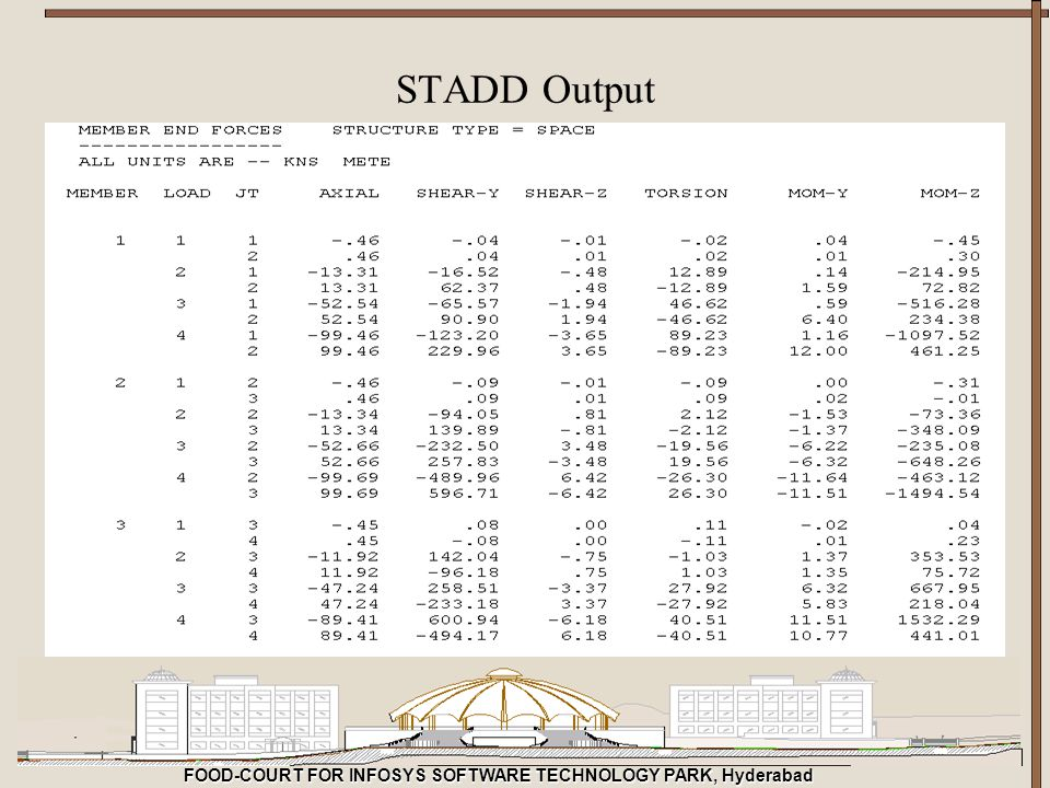 FOOD-COURT FOR INFOSYS SOFTWARE TECHNOLOGY PARK, Hyderabad STADD Output