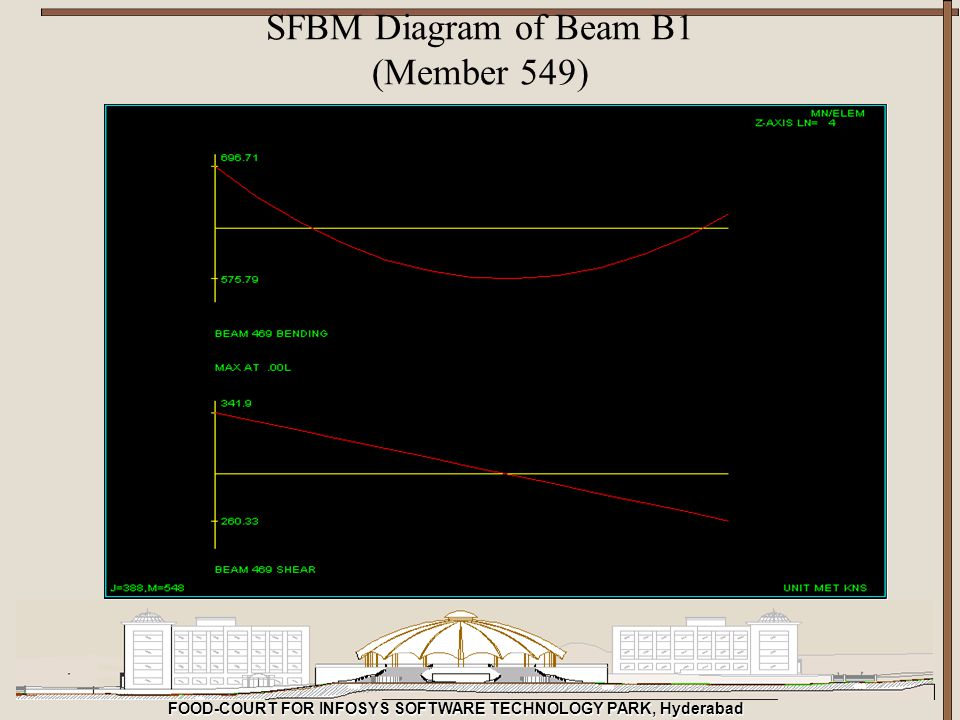 FOOD-COURT FOR INFOSYS SOFTWARE TECHNOLOGY PARK, Hyderabad SFBM Diagram of Beam B1 (Member 549)