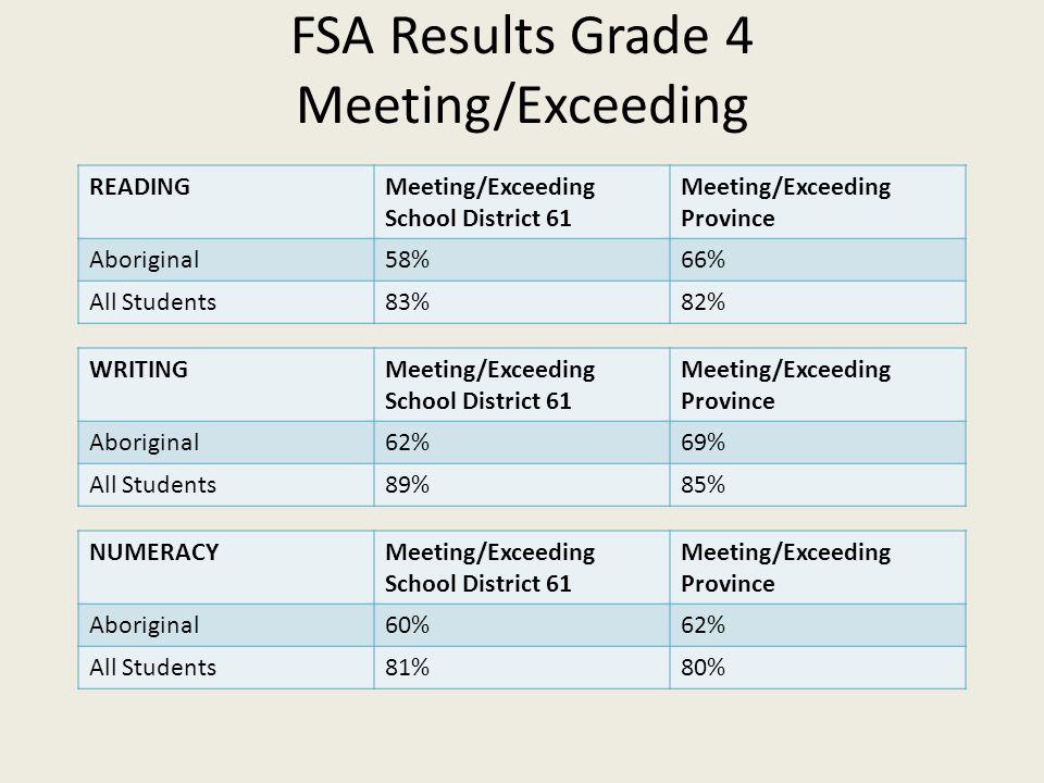 FSA Results Grade 4 Meeting/Exceeding READINGMeeting/Exceeding School District 61 Meeting/Exceeding Province Aboriginal58%66% All Students83%82% WRITINGMeeting/Exceeding School District 61 Meeting/Exceeding Province Aboriginal62%69% All Students89%85% NUMERACYMeeting/Exceeding School District 61 Meeting/Exceeding Province Aboriginal60%62% All Students81%80%