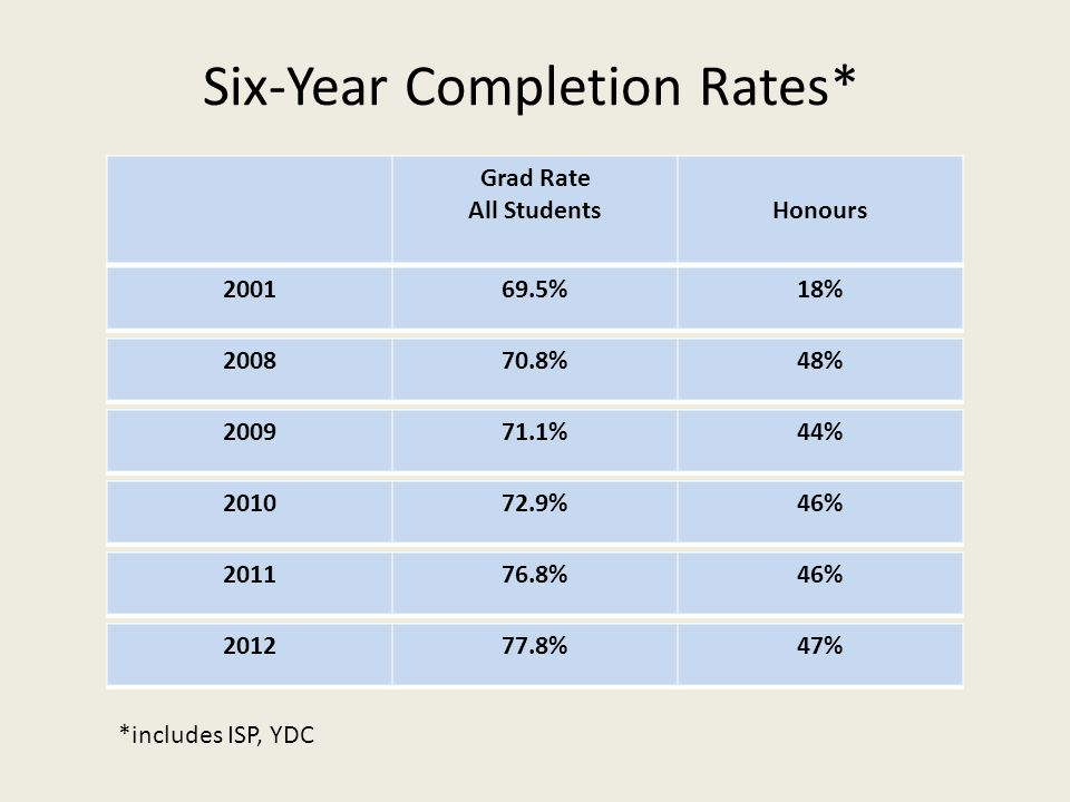 Six-Year Completion Rates* Grad Rate All StudentsHonours 200169.5%18% 200870.8%48% 200971.1%44% 201072.9%46% 201176.8%46% 201277.8%47% *includes ISP, YDC
