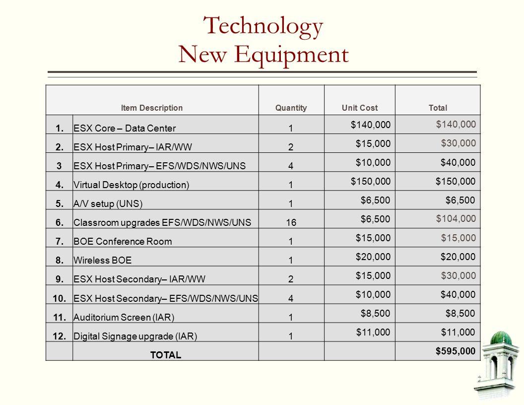 Technology New Equipment Item DescriptionQuantityUnit CostTotal 1.ESX Core – Data Center1 $140,000 2.ESX Host Primary– IAR/WW2 $15,000 $30,000 3ESX Host Primary– EFS/WDS/NWS/UNS4 $10,000$40,000 4.Virtual Desktop (production)1 $150,000 5.A/V setup (UNS)1 $6,500 6.Classroom upgrades EFS/WDS/NWS/UNS16 $6,500 $104,000 7.BOE Conference Room1 $15,000 8.Wireless BOE1 $20,000 9.ESX Host Secondary– IAR/WW2 $15,000 $30,000 10.ESX Host Secondary– EFS/WDS/NWS/UNS4 $10,000$40,000 11.Auditorium Screen (IAR)1 $8,500 12.Digital Signage upgrade (IAR)1 $11,000 TOTAL $595,000