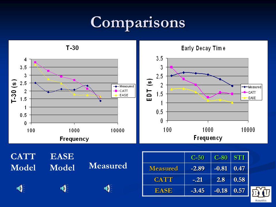Comparisons C-50C-80STI Measured-2.89-0.810.47 CATT-.212.80.58 EASE-3.45-0.180.57 CATT Model EASE Model Measured