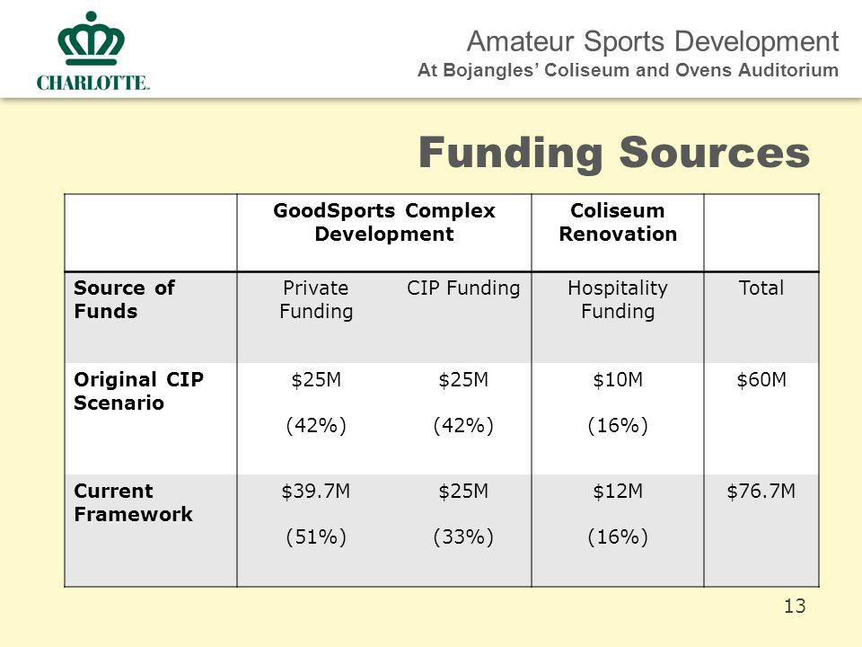 Amateur Sports Development At Bojangles' Coliseum and Ovens Auditorium Funding Sources GoodSports Complex Development Coliseum Renovation Source of Funds Private Funding CIP FundingHospitality Funding Total Original CIP Scenario $25M (42%) $25M (42%) $10M (16%) $60M Current Framework $39.7M (51%) $25M (33%) $12M (16%) $76.7M 13