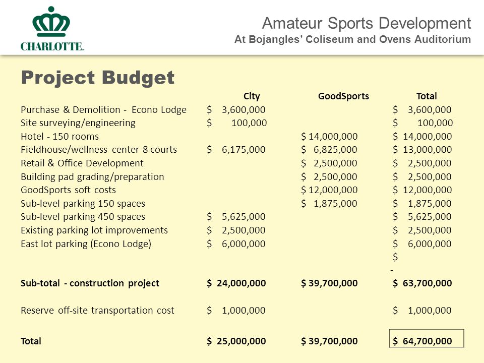 Amateur Sports Development At Bojangles' Coliseum and Ovens Auditorium Project Budget CityGoodSportsTotal Purchase & Demolition - Econo Lodge $ 3,600,000 Site surveying/engineering $ 100,000 Hotel - 150 rooms $ 14,000,000 Fieldhouse/wellness center 8 courts $ 6,175,000 $ 6,825,000 $ 13,000,000 Retail & Office Development $ 2,500,000 Building pad grading/preparation $ 2,500,000 GoodSports soft costs $ 12,000,000 Sub-level parking 150 spaces $ 1,875,000 Sub-level parking 450 spaces $ 5,625,000 Existing parking lot improvements $ 2,500,000 East lot parking (Econo Lodge) $ 6,000,000 $ - Sub-total - construction project $ 24,000,000 $ 39,700,000 $ 63,700,000 Reserve off-site transportation cost $ 1,000,000 Total $ 25,000,000 $ 39,700,000 $ 64,700,000