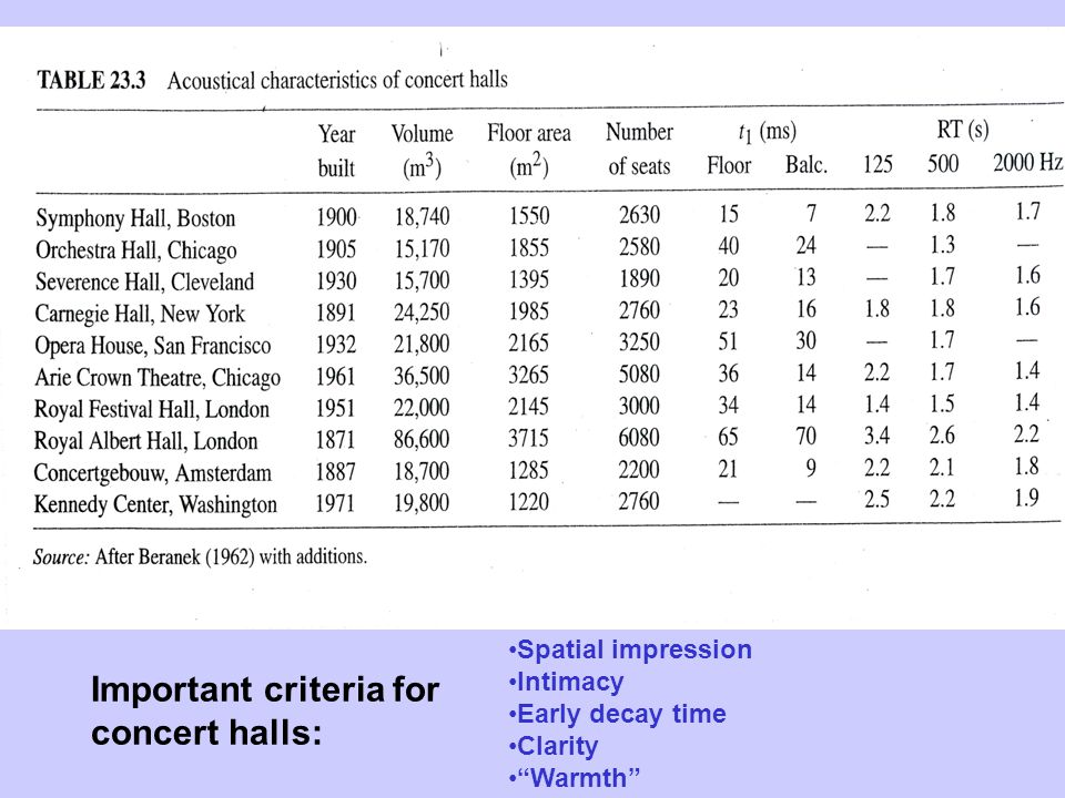 Spatial impression Intimacy Early decay time Clarity Warmth Important criteria for concert halls: