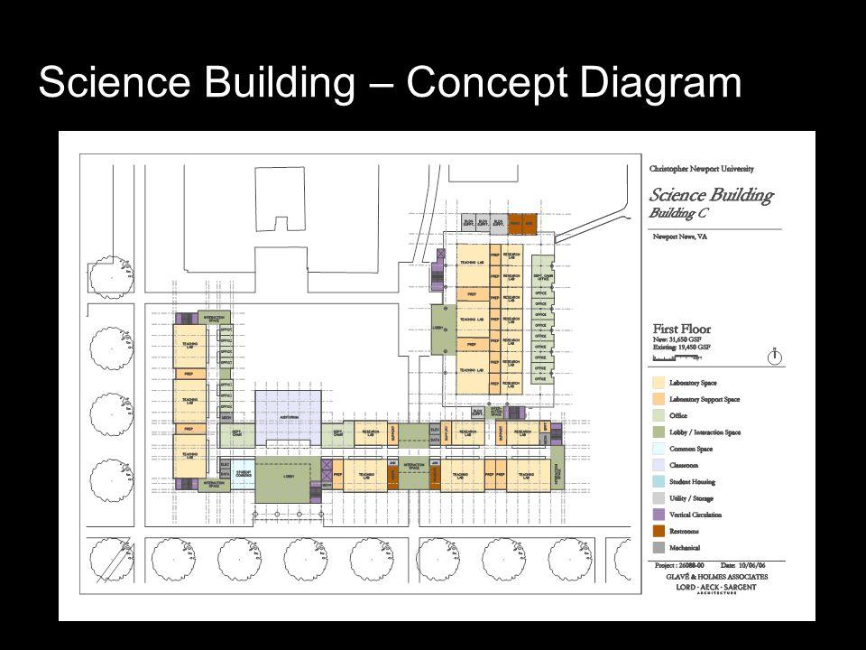 Science Building – Concept Diagram