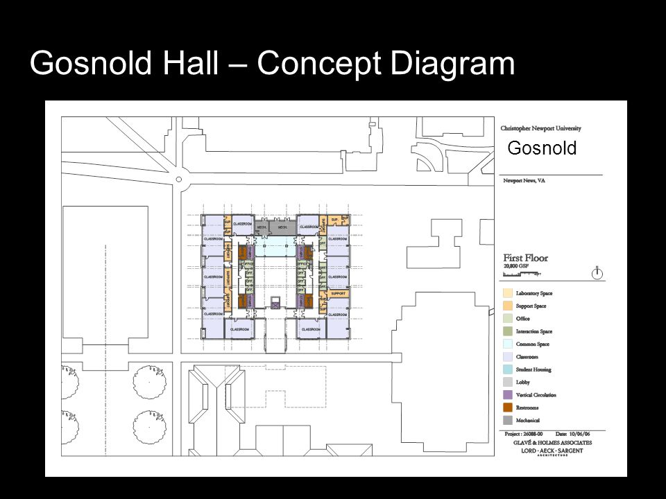 Gosnold Hall – Concept Diagram Gosnold